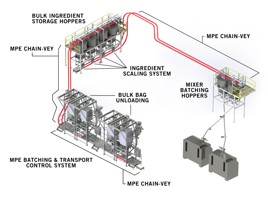 Process System for Large Bakery